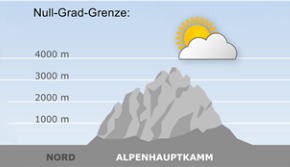 Mountain weather - South Tyrol